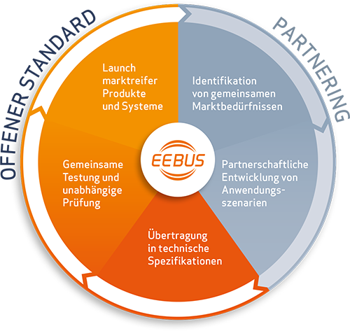 EEBus - speak energy.