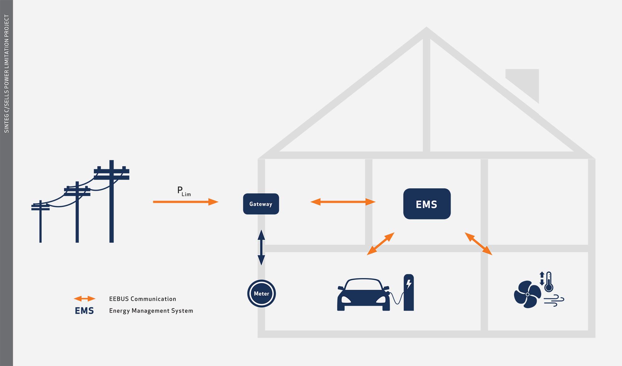 EEBUS Communicatin Grid Devices Limitation